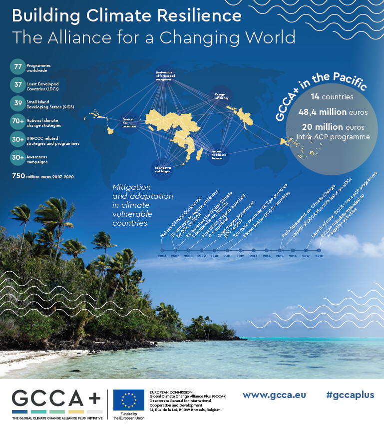 GCCA+ in the Pacific